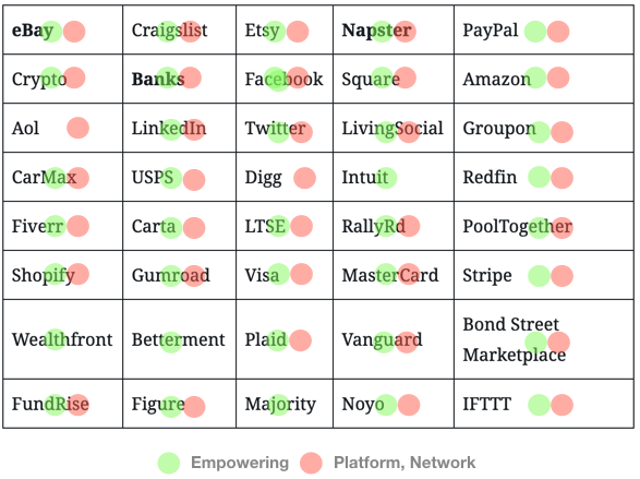 Company list w/ Empowering or Platform, Network marking.